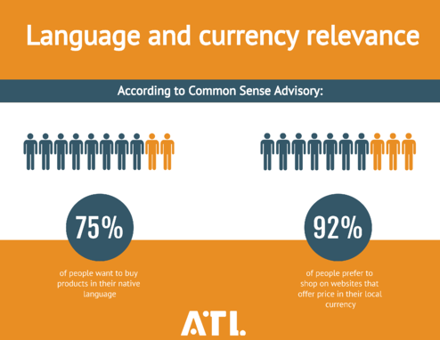 Language and currency relevance